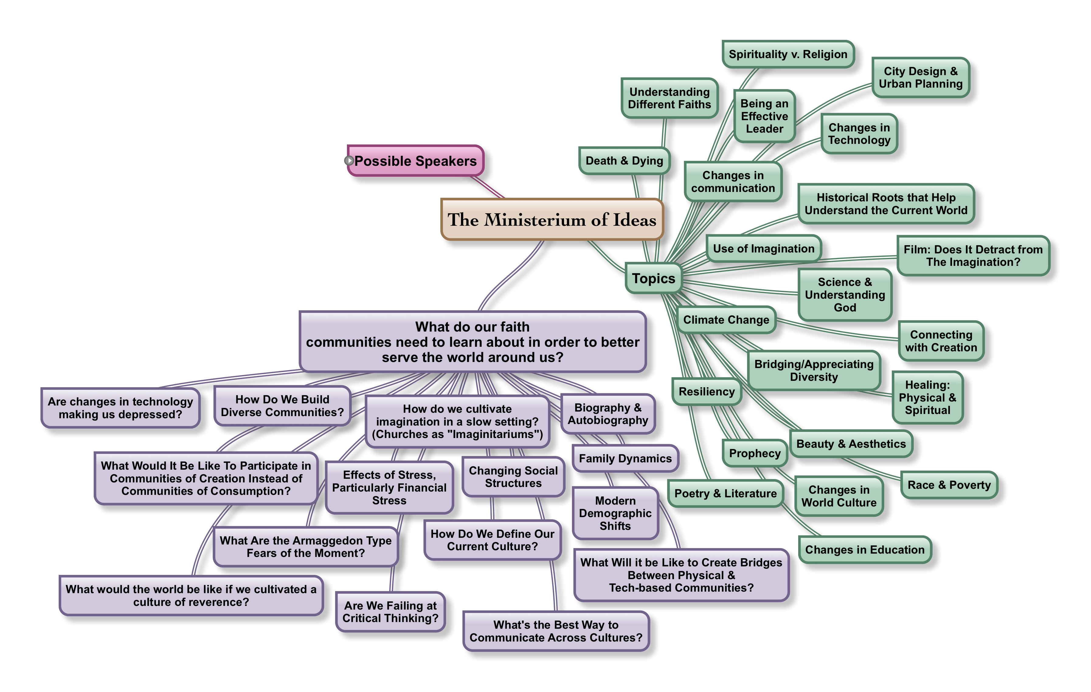 Praxis Communities The Ministerium Of Ideas - World religion concept map